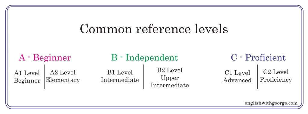 CEFR 2 - Common European Framework of Reference for Languages - English with George