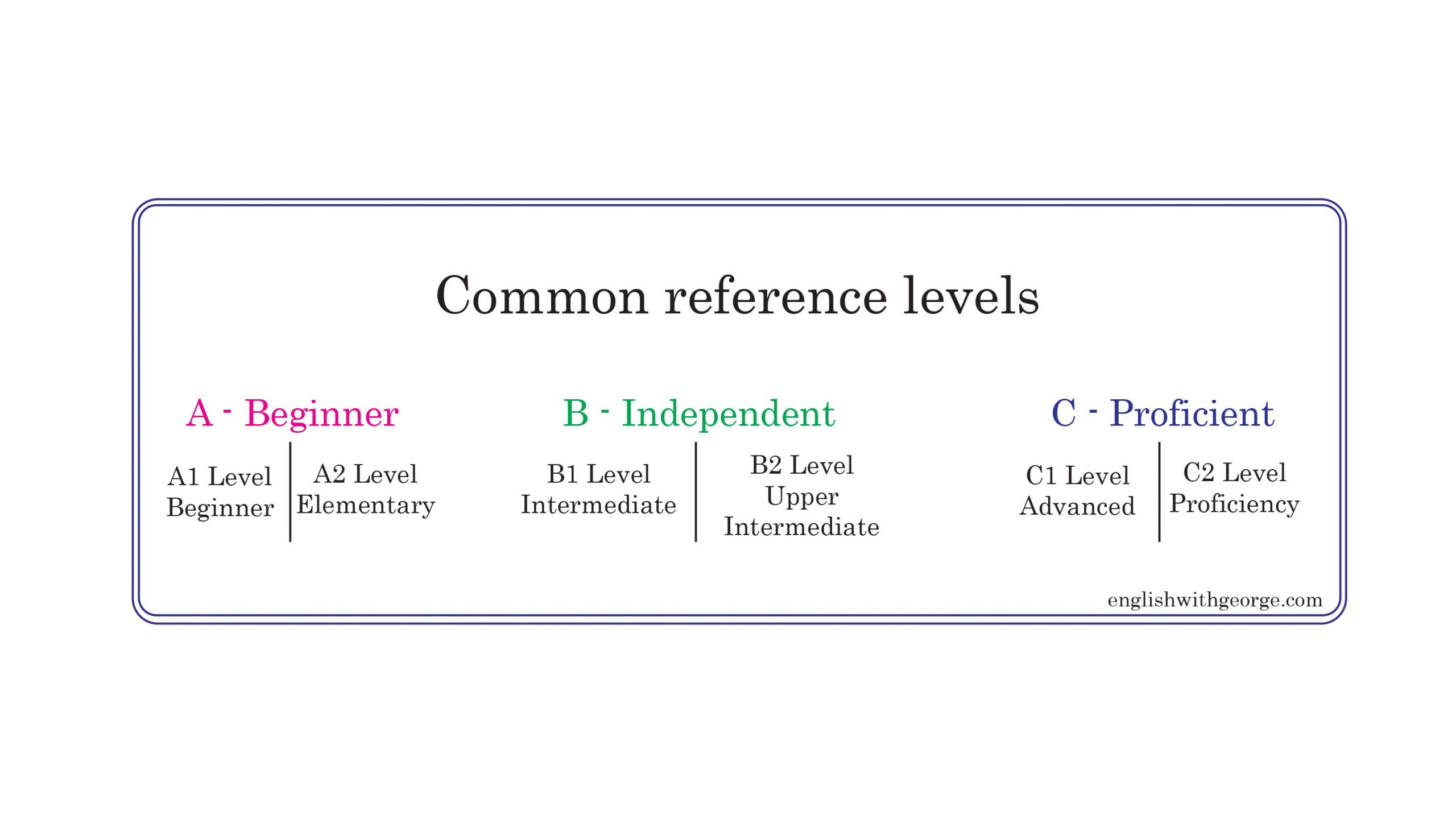 3 CEFR - Common European Framework of Reference for Languages - English with George